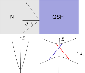 (Color online) N/QSH junction and corresponding band structures (below). Dotted lines represent helical edge modes.