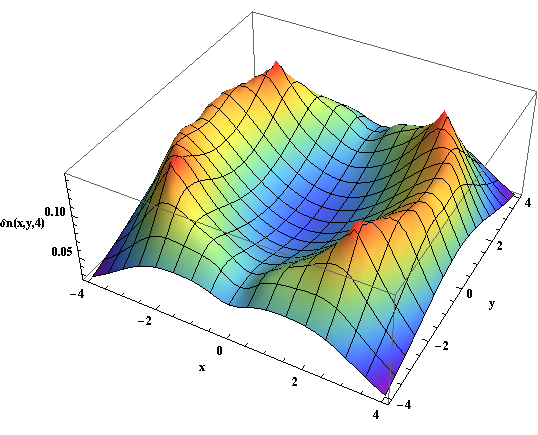 Evolution of the spatial anisotropy with initial elliptic geometry at time