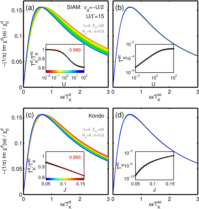 (Color online) Scaling of the frequency of the dynamical spin susceptibility