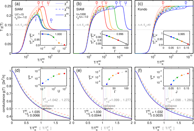 (Color online) Temperature dependent scaling of the static spin susceptibility