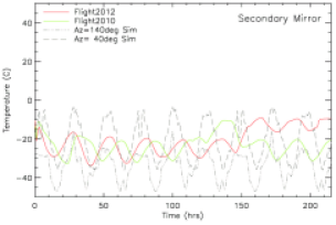 Flight Temperatures of the BLASTPol telescope elements and predictions of the thermal model.