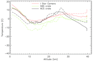 Temperatures of selected passive (left) and active elements (right) of the gondola during the ascent of BLASTPol10 (solid lines) and BLASTPol12 (segmented lines).