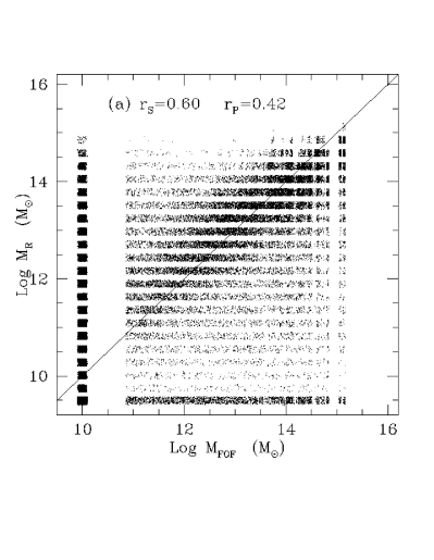 Comparison of the mass fields for FOF halos identified in the