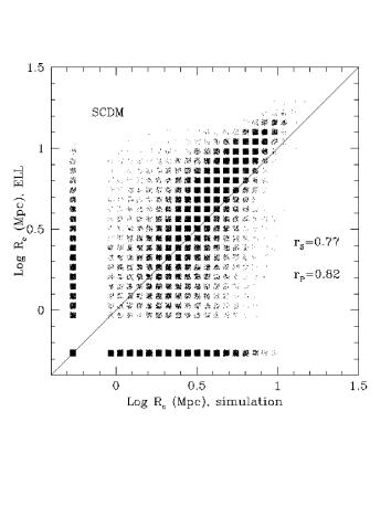Comparison of the collapse radius fields