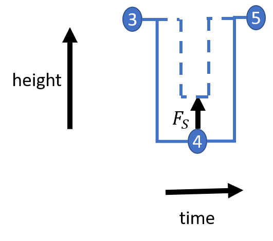 Two examples when pulling path away from point 4. In the left figure point 4 has its direct neighbours on both sides in which case a pull on point 4 does not lead to a shortening of the overal vertical path (class A). In the right figure, point 4 has its direct neighbours (point 3 and point 5) on the same side. Consequently, a pull from point 4 leads to a shortening of the overal vertical path (class B).