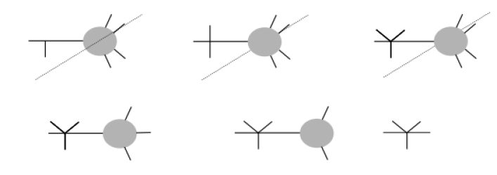 We organize all ordered diagrams so that particle