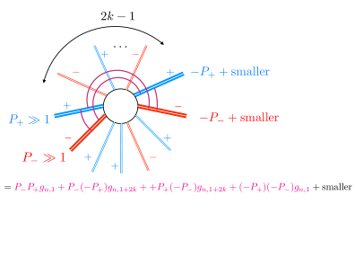 If four momenta are much larger than the other ones then the contact amplitude is simply given by the four terms in the vertex which couple pairs of such large momenta with opposite chirality. No particle production thus sets those simple combinations to vanish. Carefully choosing which momenta are large immediately lead to