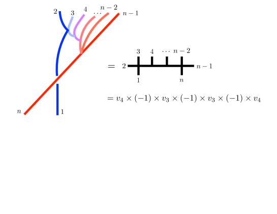 The only surviving diagrams in the multi-Regge limit are one-dimensional chains with particles ordered along the chain. They evaluate to the product of involved vertices and