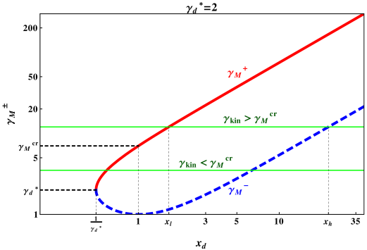 (red solid curve) and