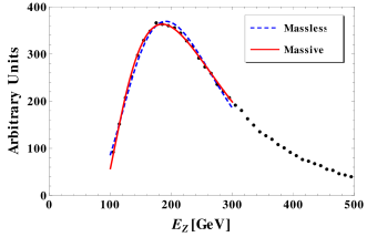 Upper left (right) panel: the results for the fit of signal events of