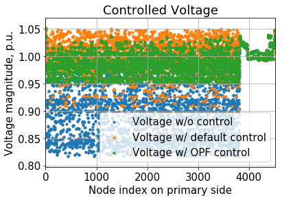 Voltages are controlled within