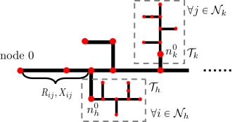 The unclustered nodes and the root nodes of subtrees together with their connecting lines constitute the reduced network. Two subtrees