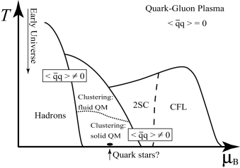 Schematic illustration of QCD phase diagram.