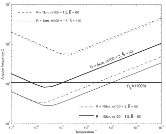 Temperature dependence of the maximum angular frequency in rotating bare strange stars, due to the gravitational instability in the