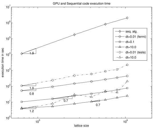 Execution time of the fractional step KMC for lattices of different sizes. The comparison with the sequential algorithm (top curve) is based on the same SSA KMC implementation which, however, does not have the optimal complexity of the BKL algorithm. The simpler implementation of the SSA algorithm was used. The simple implementation has the complexity