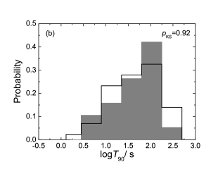 Comparisons of the distributions of