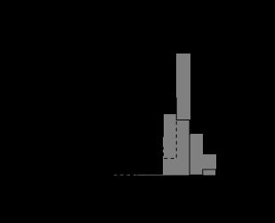Luminosity distributions at