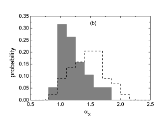 —Distributions of