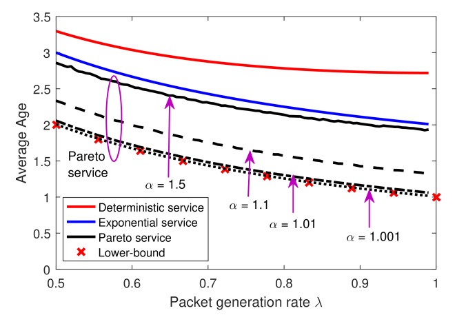 Plotted is the average age under deterministic, exponential, and Pareto (