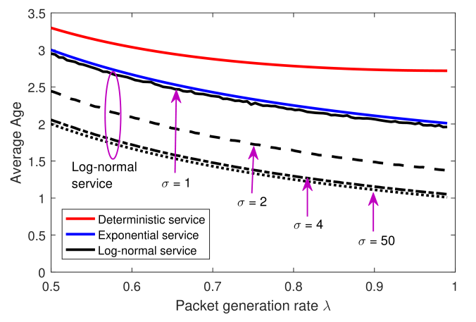 Plotted is the average age under deterministic, exponential, and log-normal (