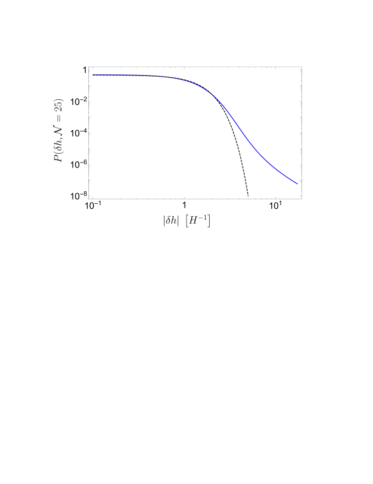 Probability distribution of the Higgs,