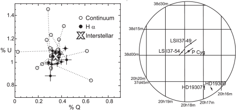 Polarization vector diagram of P Cyg. The magnitude of the vectors between the continuum measurements (open circles) and the zero-point polarization of P Cyg (marked 'interstellar') represent the strength of the intrinsic polarization; while the angle of the vector with the