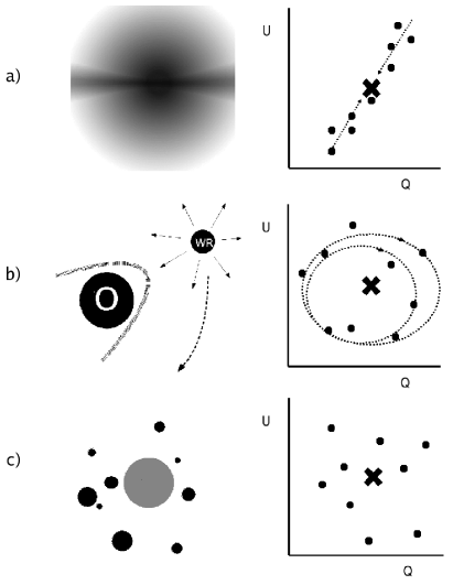 Cartoons of three different scenarios capable of producing variable polarization (