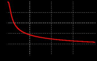The isotropic correlator