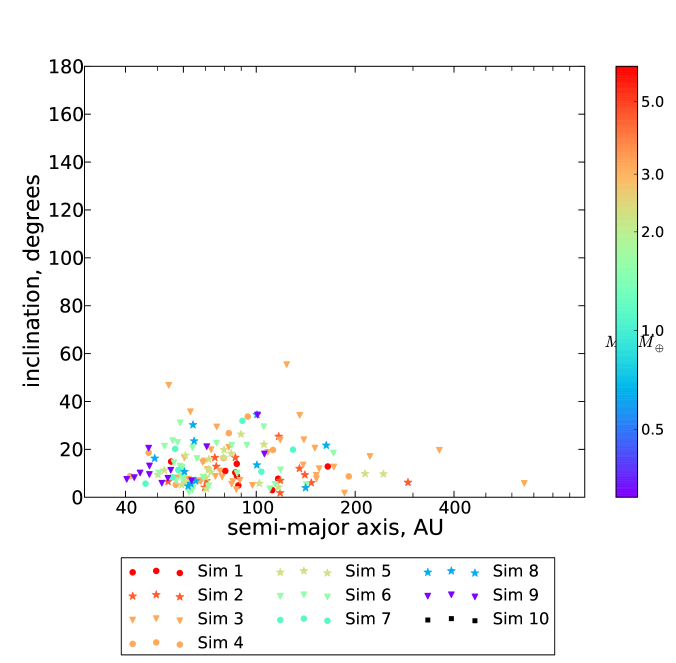 Location of MEBs in the space of semi-major axis and inclination at the end of the simulations. We have used the same color coding and point styles as in Figure