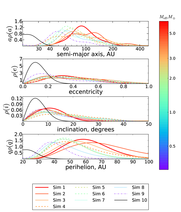 Smoothed estimates of the density of the MEB population in semi-major axis, eccentricity, inclination and perihelion. The line color corresponds to