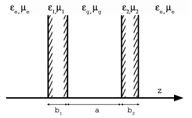 A system of two plates of finite thickness.