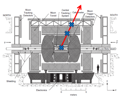 (color online) Diagram of the D0 detector showing the locations (blue crosses) where a top squark hadron must be measured as charged to be selected as a CMLLP candidate.