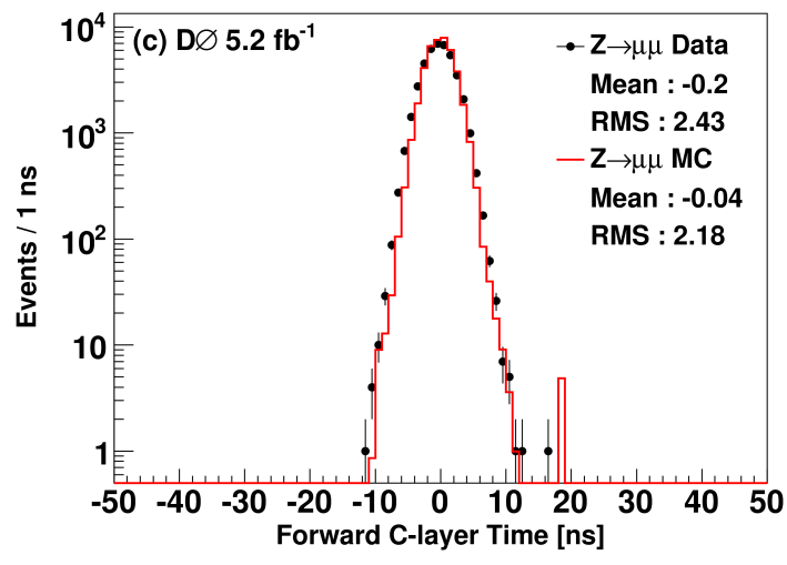 (color online) Time distribution for scintillation counter layers A, B, and C in the forward muon system for times from