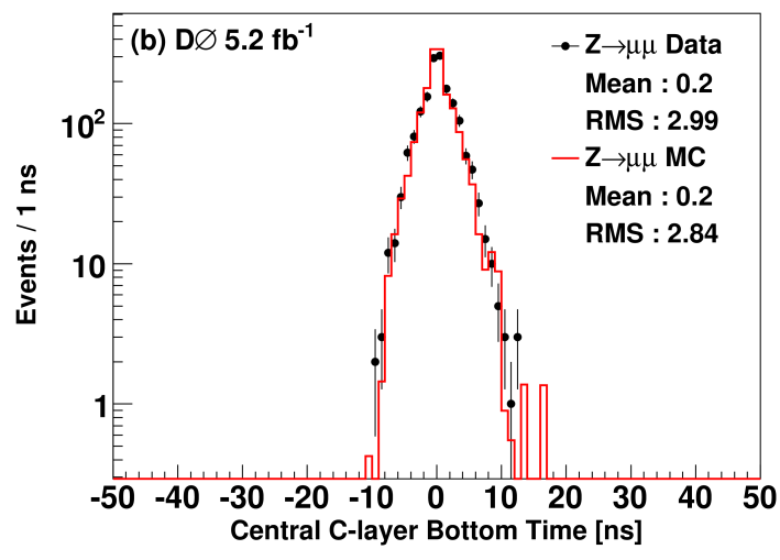 (color online) Time distributions for scintillation counters in layer C, (a) top and sides, (b) bottom, in the central muon system for times from