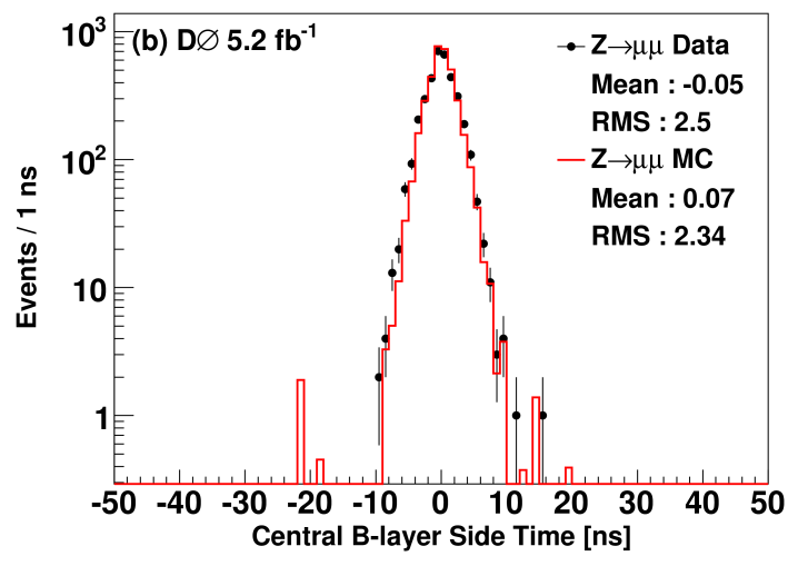 (color online) Time distributions for scintillation counters in (a) layer A (top, bottom and sides), (b) layer B sides, and (c) layer B bottom, in the central muon system for times from