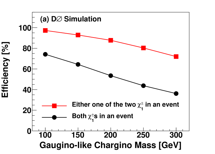 (color online) Efficiency for slow-moving gaugino-like charginos of various masses to arrive within the L1 muon trigger gates. All events in this MC sample contain two gaugino-like charginos. (a) The black and red lines show the efficiencies for a pair of charginos, or a single chargino respectively, to be within the trigger gate. (b) Overall efficiency, which is a product of the trigger gate efficiency and the efficiency for single muon triggers, for the selection of single charginos.