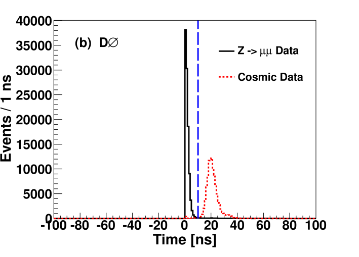 (color online) (a) Difference between the A-layer and C-layer times for a single muon. There are two cosmic ray peaks for the two possible directions, away from or towards the