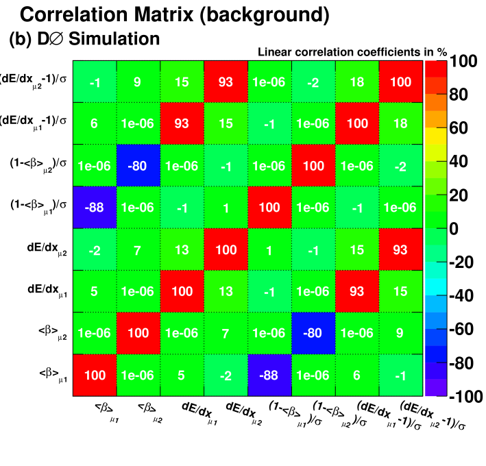 (color online) Correlation matrix for different kinematic variables for (a) stau leptons of 300 GeV mass, and (b) background for the search of a pair of CMLLPs in the Run IIb data.