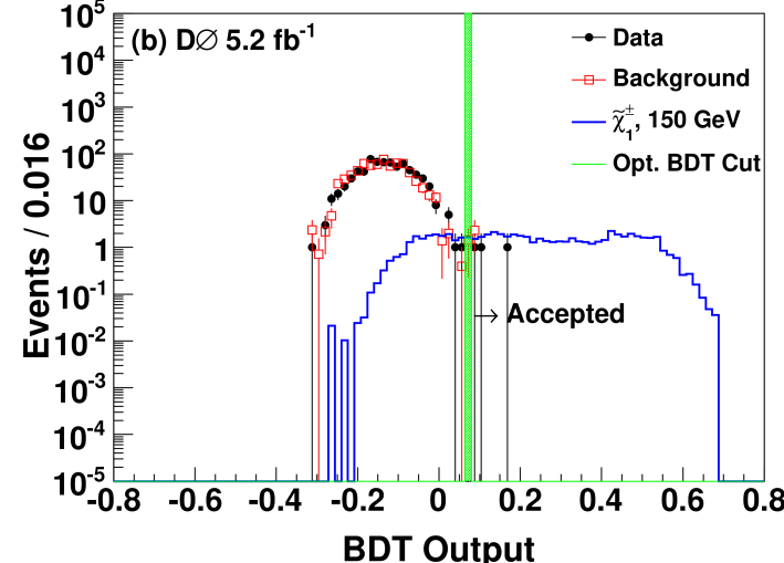 (color online) BDT-output distributions for simulated gaugino-like chargino masses of 100–300 GeV in 50 GeV steps for the search for a CMLLP pair with the Run IIb data. Distributions are normalized to the expected number of events. Selection requirement on the BDT value is shown with a green vertical line. Note that a different BDT was constructed for each mass and the BDT selection requirement optimized separately for each mass.