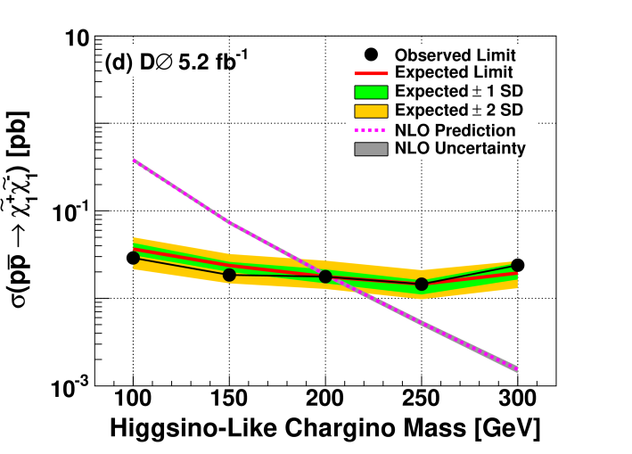 """(color online) 95% C.L. limits on production cross sections of a pair of stau leptons, top squarks, gaugino-like charginos, and higgsino-like charginos as a function of their masses from the search for a pair of CMLLPs with Run IIb data. """"CF"""" is the scenario without charge flipping."""