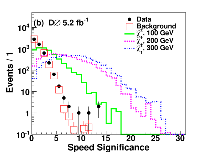 (color online) Speed related input distributions to BDTs for the search for single CMLLPs. Background comes from events containing a muon with