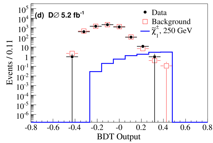(color online) BDT-output distributions for simulated gaugino-like chargino masses 100–300 GeV in 50 GeV steps in the search for single CMLLPs. The distributions are normalized to the expected number of events.