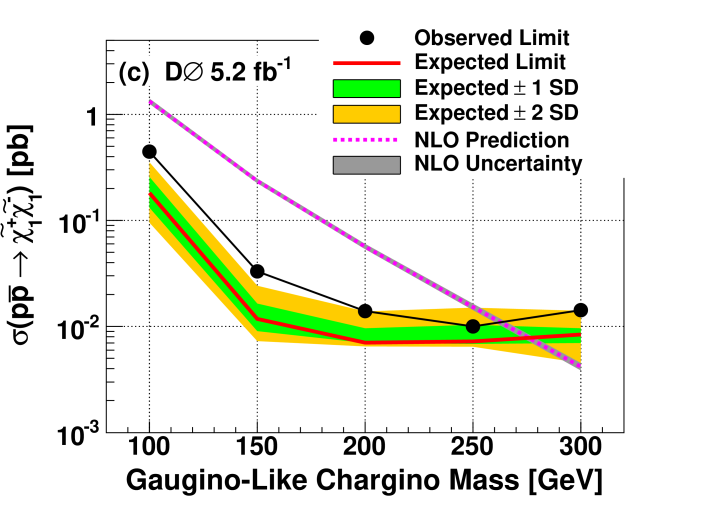 (color online) 95% C.L. limits on production cross sections of a pair of stau leptons, top squarks, gaugino-like charginos, and higgsino-like charginos, as a function of their masses from the search for one or more CMLLPs with Run IIb data.