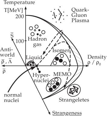 Phase diagram of (hot) nuclear matter including the strangeness degree of freedom – MEMOs and possibly also strangelets establish as stable multistrange configurations.
