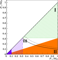 (color online) Phase space regions in the