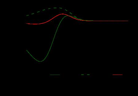 Two-quark-two-gluon vertex