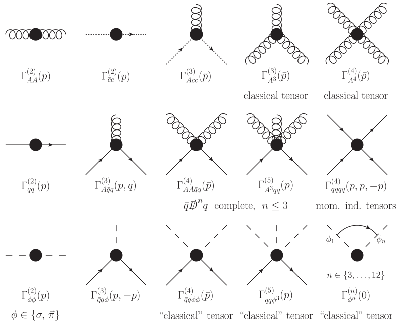 Vertex expansion of the effective action. Wiggly lines represent gluons, dotted lines ghosts, solid lines quarks and dashed lines represent mesons introduced via dynamical hadronisation to capture resonant structures in four-Fermi interactions. The effective action is expanded about the expectation value of the scalar meson field, which acquires a non-vanishing value in the chirally broken phase. The symmetric momentum configuration is denoted by