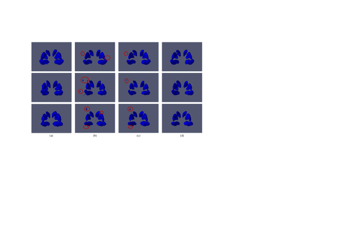 Some visual segmentation results by fully connected CRF on the LPBA40 database. Each row represents the 3D labeled volumes for one subject. (a) Ground truth for reference; (b) Labeling results by 3D U-Net; (c) Segmentation after fully connected CRF; (d) Segmentation by graph-based label inference for reference.