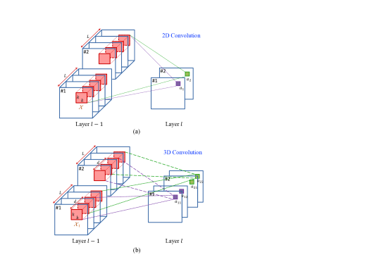 Distinction between 2D and 3D convolution with multiple volumes as input. In 2D convolution, multiple volumes result in one single image in each feature map, with the temporal information lost. In 3D convolution, multiple volumes result in multiple images in each feature map, with the temporal property reserved.