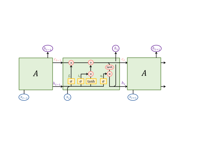 Illustration of LSTM: memory cell state